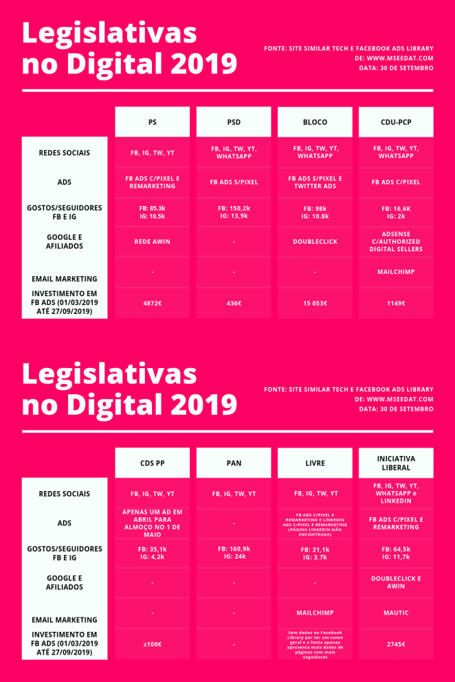 legislativas no digital 2019